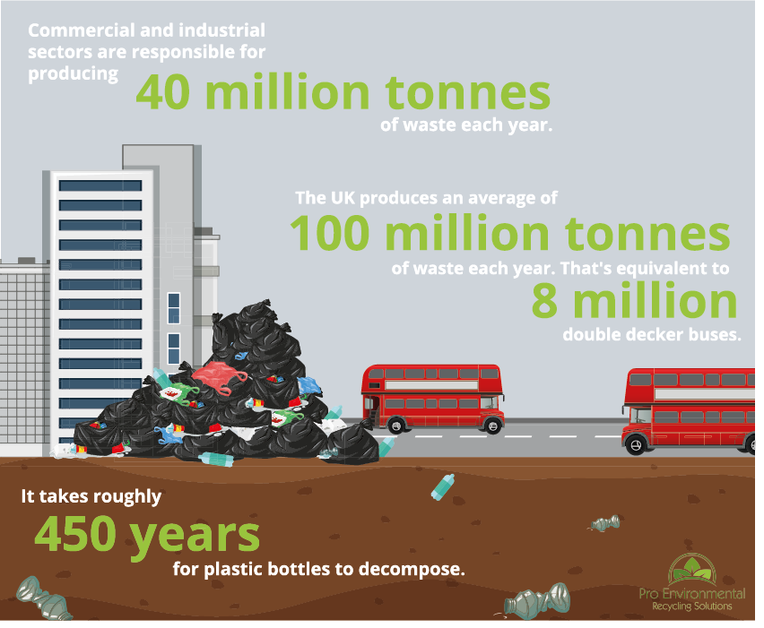 post-consumer waste infographic